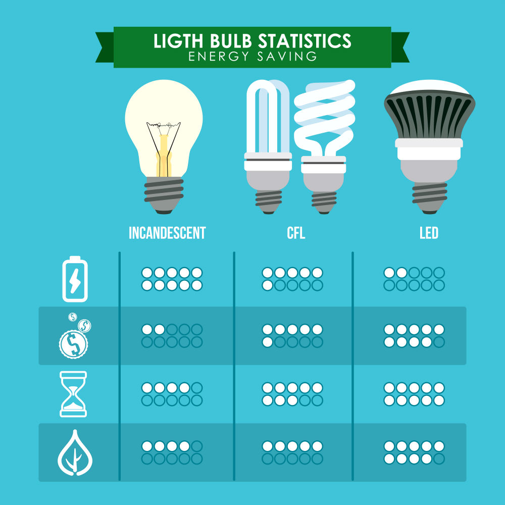How to Lower Electricity Bills in the Summer