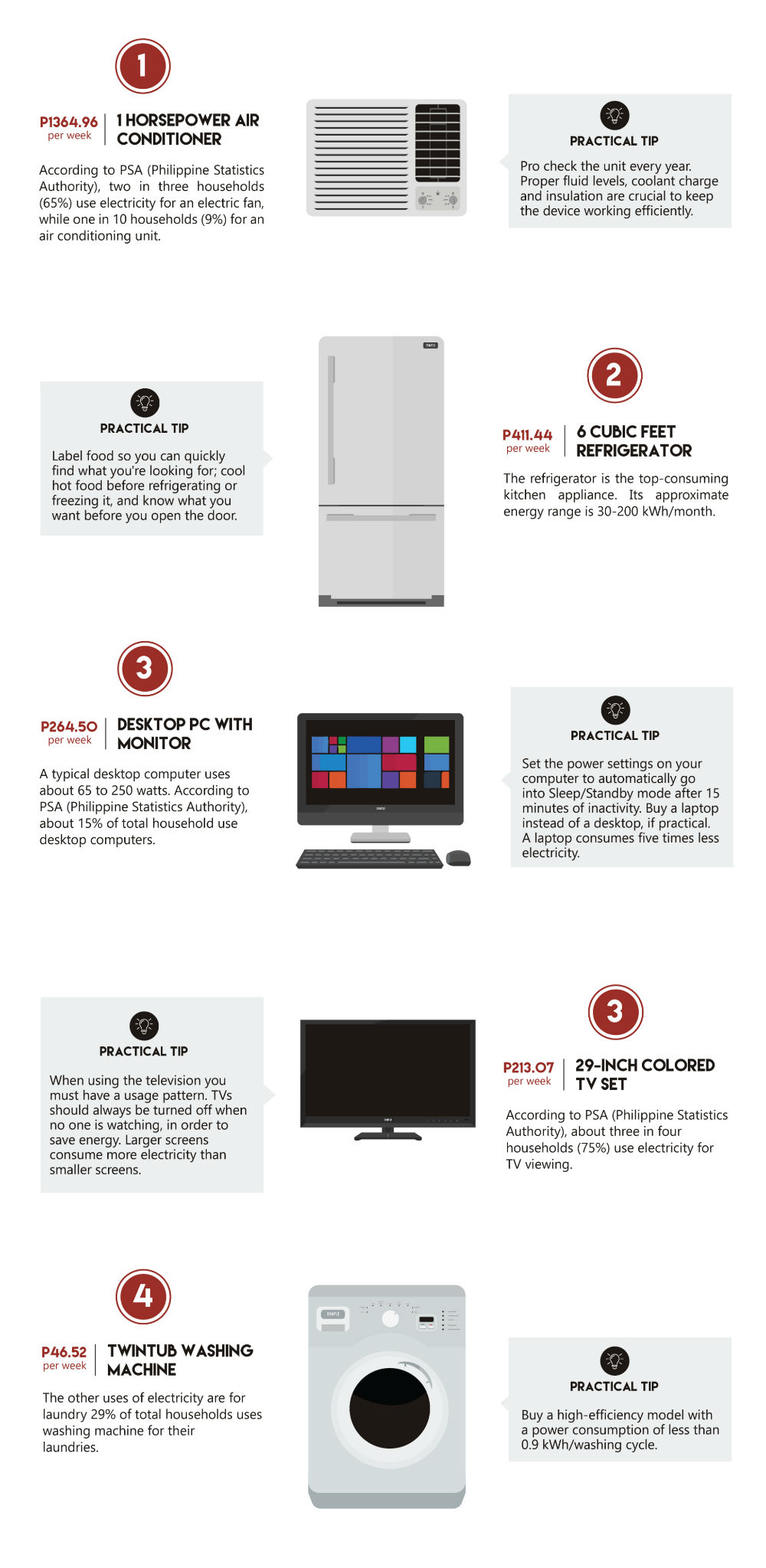 Which Of Your Appliances At Home Consume The Most Electricity 1 Infographic Nicole Castaneda